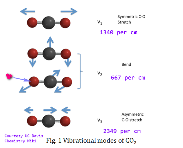 VibrationalModesOfCarbonDioxide