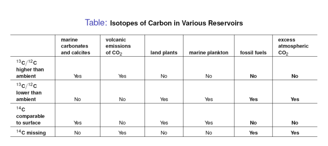 CarbonIsotopesAndFingerprints
