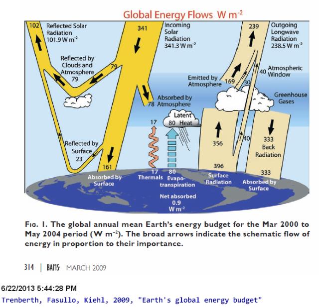 EarthsGlobalEnergyBudget--Trenberth--Fasullo--Kiehl--2013-06-22_174438