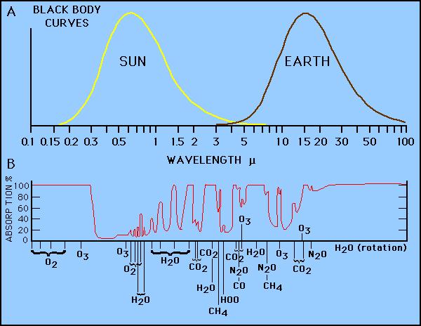 GHGabsorption