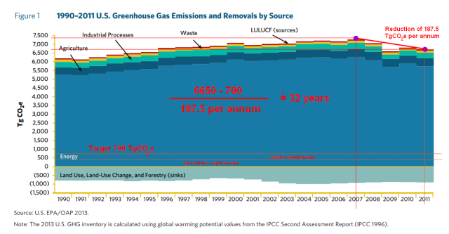US_GHG_Emissions_Reduction_Target