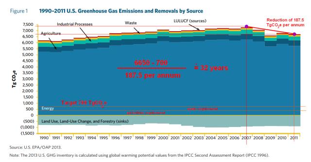 US_GHG_Emissions_Reduction_Target