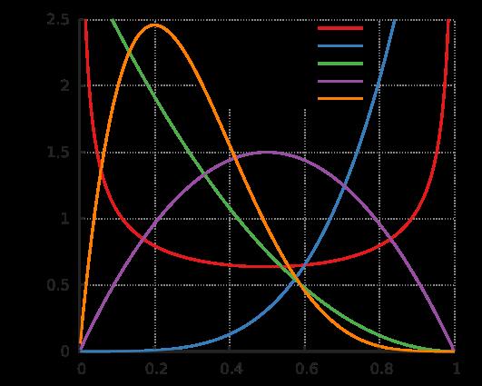 Beta_distribution