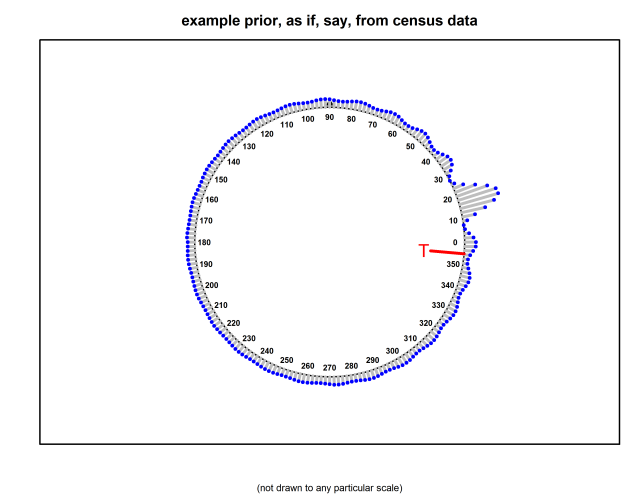 BayesianParticleFilterOnUnitCircle-20141226-123118-prior-from-census