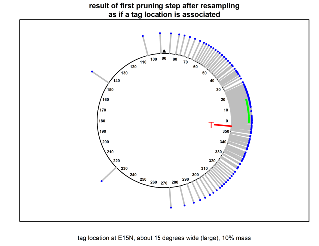 BayesianParticleFilterOnUnitCircle-20141226-123121-after-resampling-tag-location