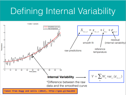 climate internal variability is just residual variance from ...