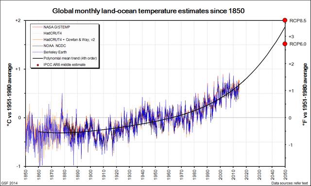 Global_monthly_temps_instrumental_extrapolated_smaller
