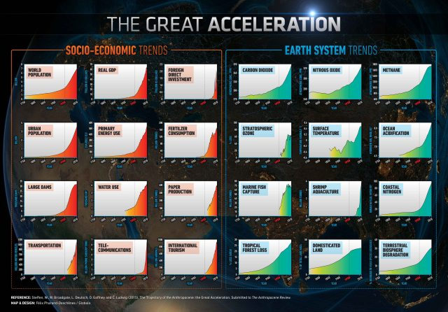 TheGreatAcceleration--Broadgate--Deutsch--Gaffney--Ludwig2015--Pharand-Deschenes