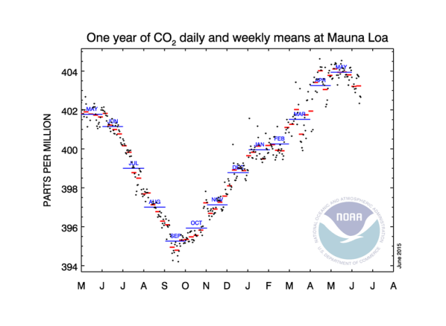 co2_weekly_mlo20150614