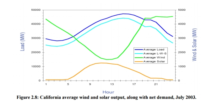 WindSolarCalifornia_2015-08-02_132231