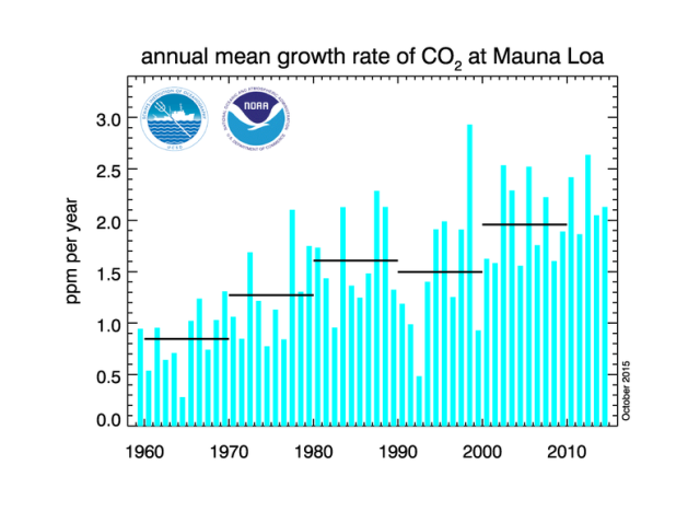 co2_data_mlo_anngr20151012