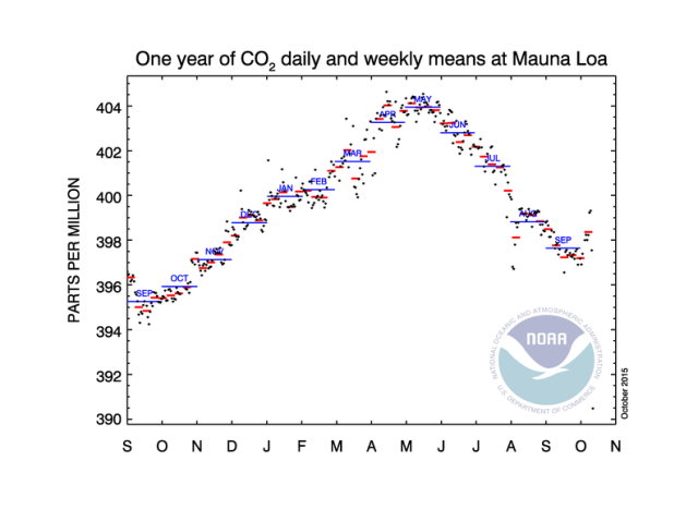 co2_weekly_mlo20151012