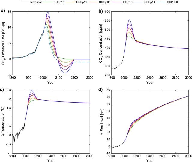 emissions_neg_2015-10-12_121407