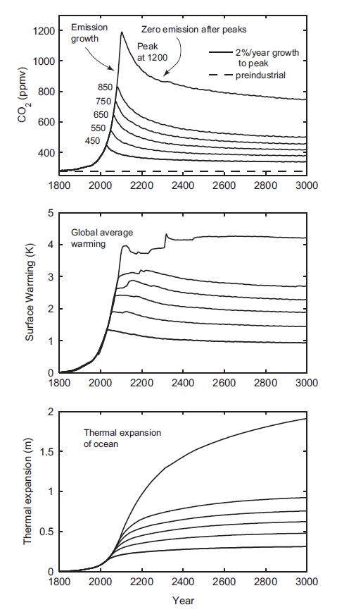 emissions_Solomon_2015-10-12_121638