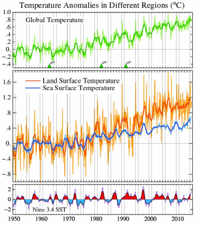 regional_temperatures_Hansen_2015-10-12_125551