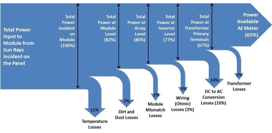 Sankey Diagram For Incandescent Light Bulb - House Wiring Diagram ...