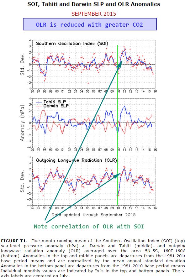 SOI_correlation_with_OLR_2015-11-12_094017