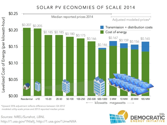 solar-pv-cost-of-energy-2014-ilsr
