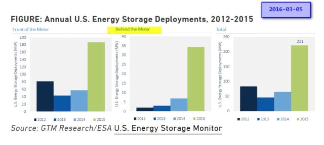 energy_storage_2016-03-05_154655