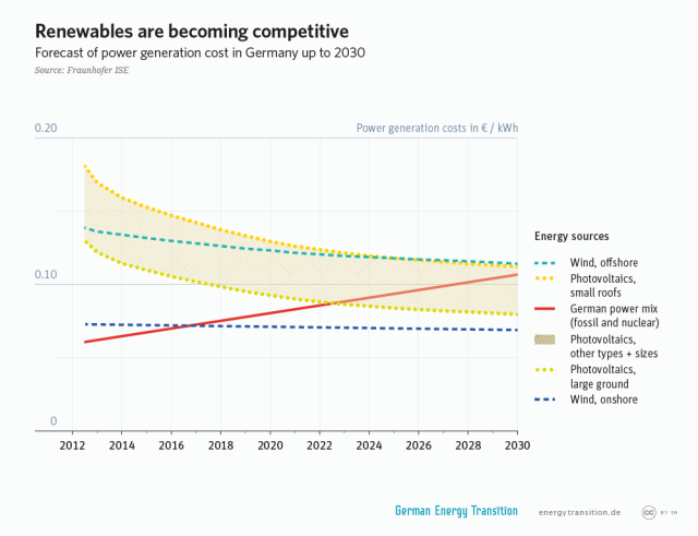 GET_1A2_Renewables_are_becoming_competitive_l