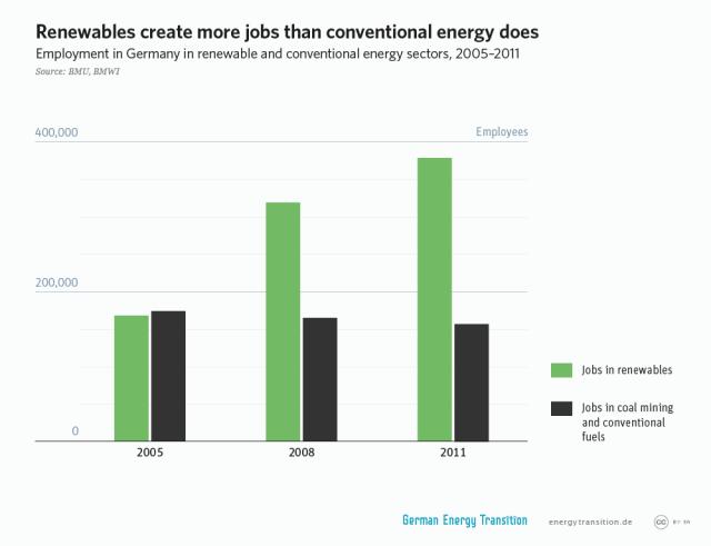 GET_1A4_Renewables_create_more_jobs_l