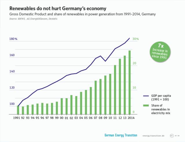 GET_en__1A3_Renewables_help_make_economy_healthy