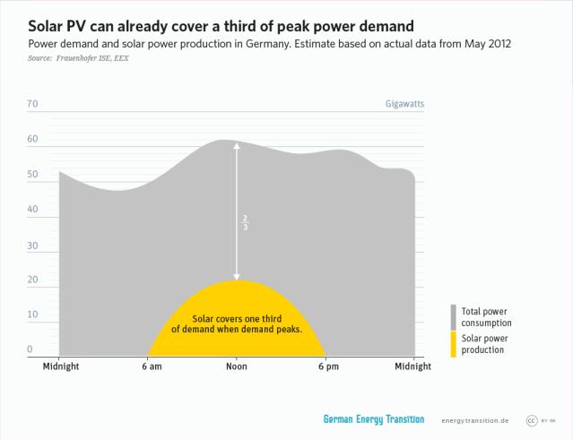 GET_en__2A10_solar_cover_demand