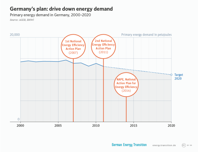 GET_en__2A12_drive_down_energy_demand