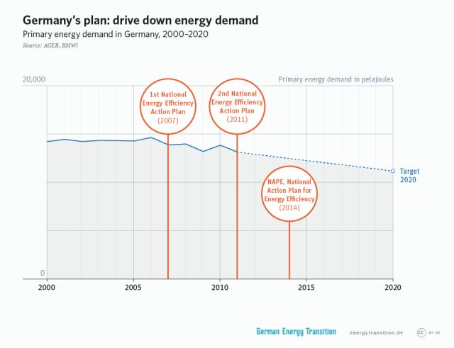 GET_en__2A12_drive_down_energy_demand