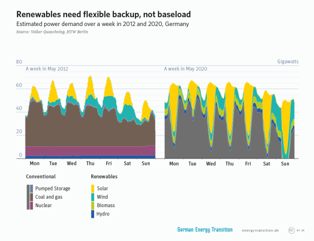 GET_en__2A14_renewables_need_flexible_backup_not_baseload