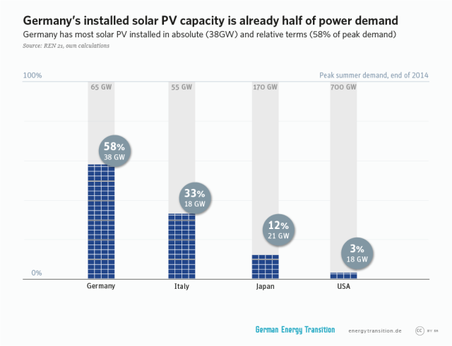 GET_en__2A9_PV_cap_half_of_power_demand1