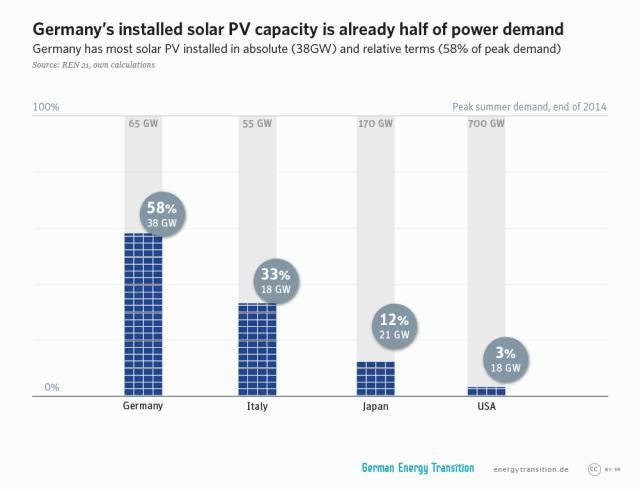 GET_en__2A9_PV_cap_half_of_power_demand1