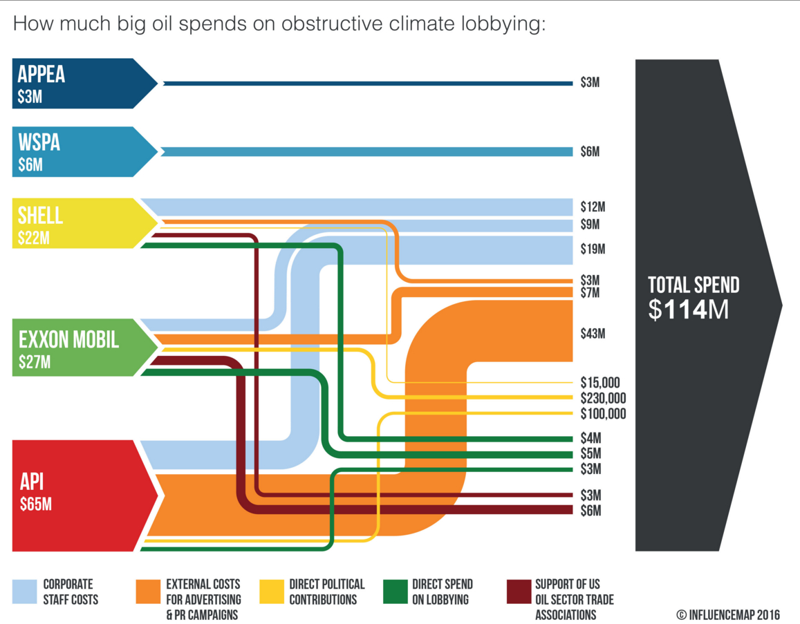 A Sankey diagram showing influence of big oil on climate