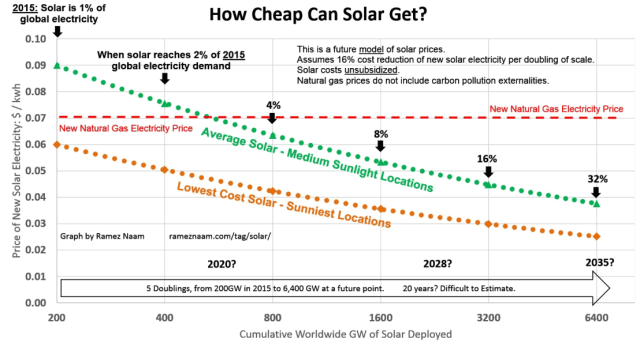 WhyFossilFuelsAreInBigTrouble--Future-Solar-Cost-Projections-PPA-LCOE