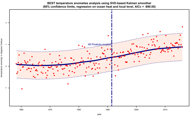 best-DLM-land-only-LL-regression-ocean-heat-20160606-221105