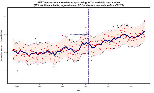 best-DLM-land-only-regression-CO2-ocean-heat-20160606-215627