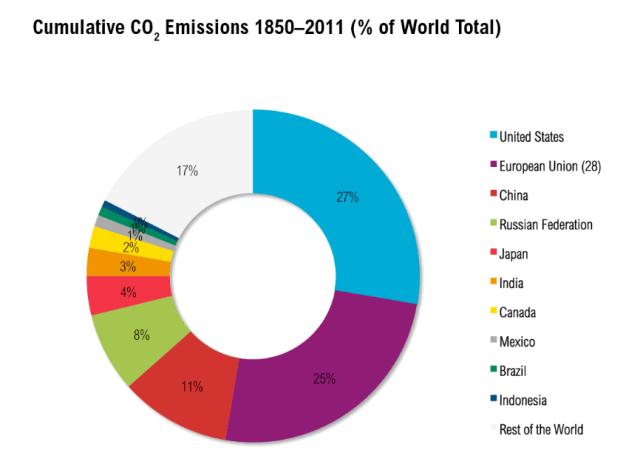 cumulative_emissions_2011_2016-06-16_105547