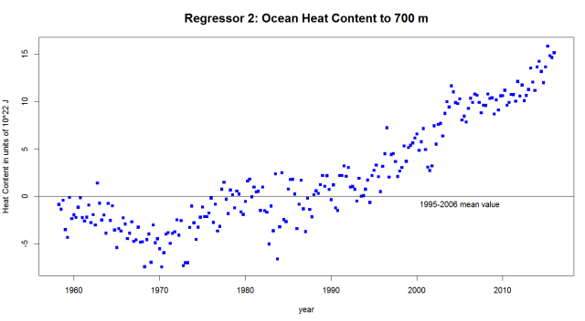 Regressor2_Quarterly_700m_Ocean_Heat_Content_2016-06-05_152516