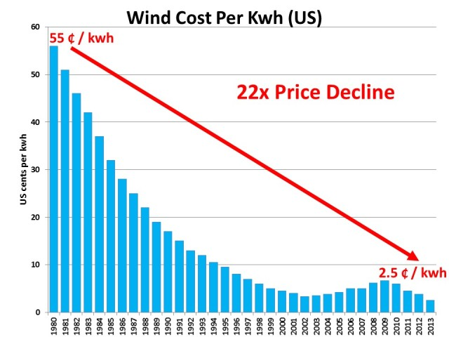 Wind-Power-Cost-per-Kwh
