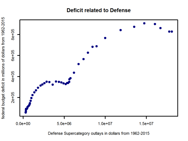 federaloutlays-20161010-221010-deficit-defense