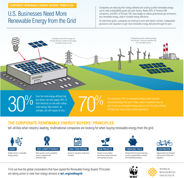 on_the_grid_infographic