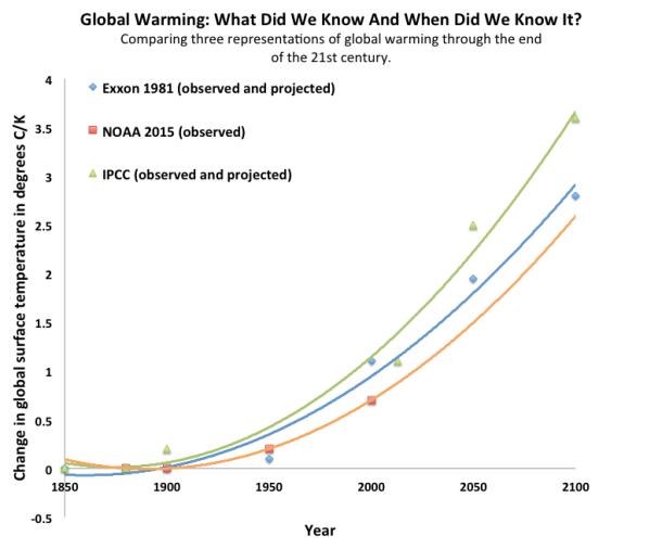 Comparing_Exxon_IPCC_NOAA-610x506
