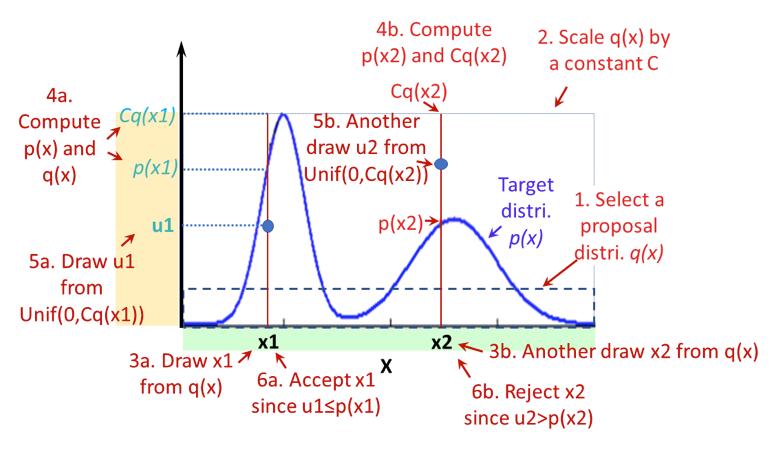 Sampling: Rejection, Reservoir, and Slice | Hypergeometric